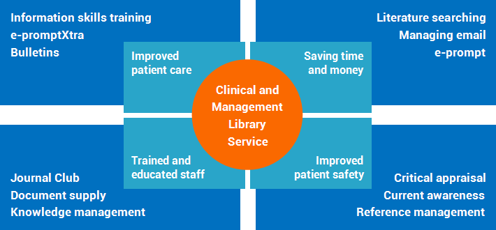 clinical library service diagram