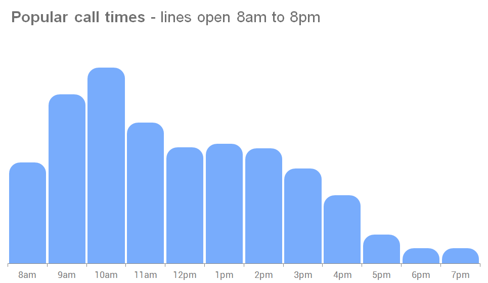 Graph showing popular call times