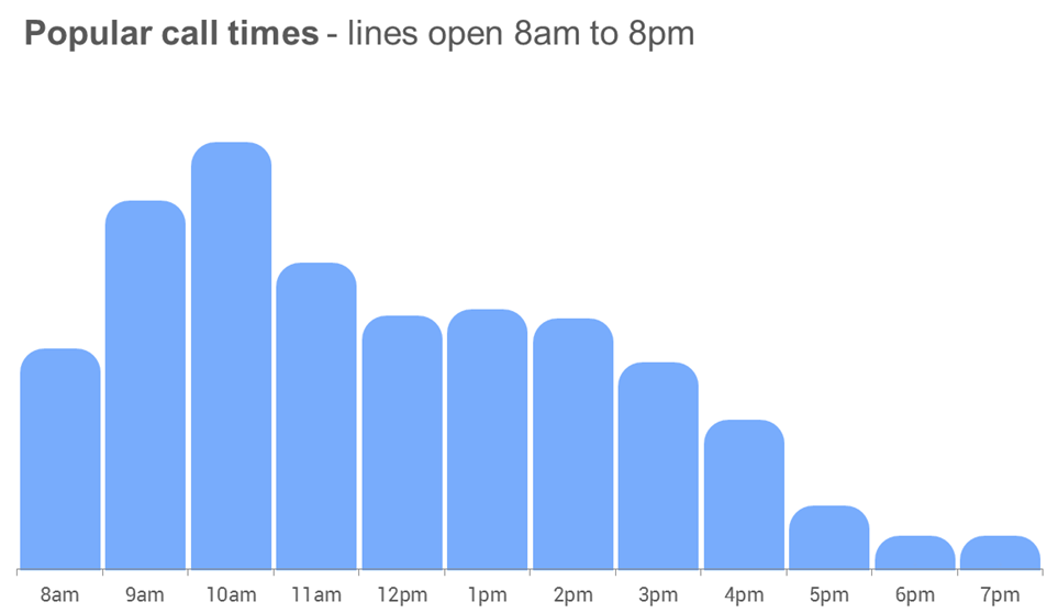 Graph to show busy calling times