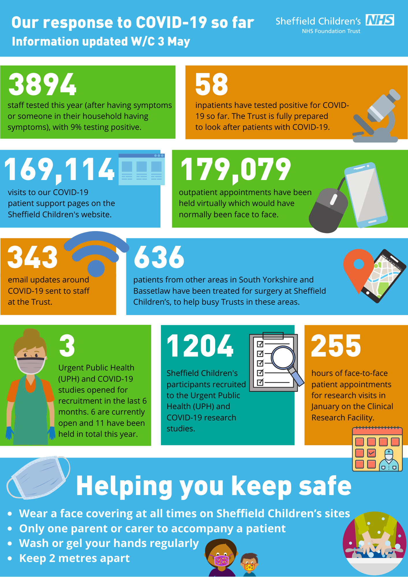 Update in numbers from the Trust