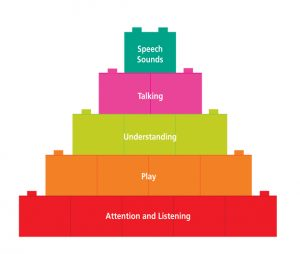 Pyramid to explain the development of language for children 1 - attention and listening, 2 - play, 3 - understanding 4 - talking, 5 - speech sounds