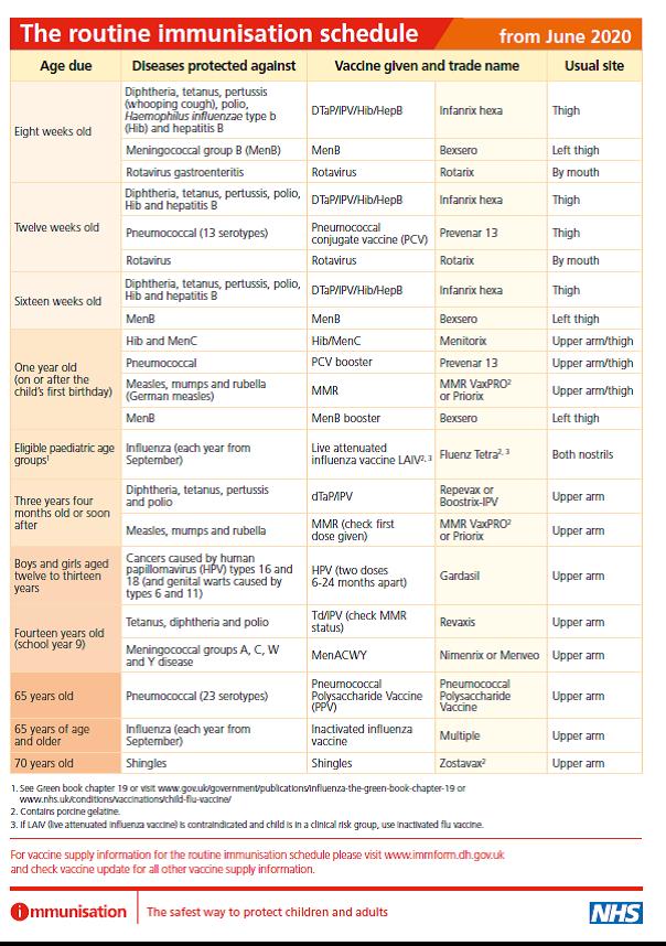 Routine immunisation schedule